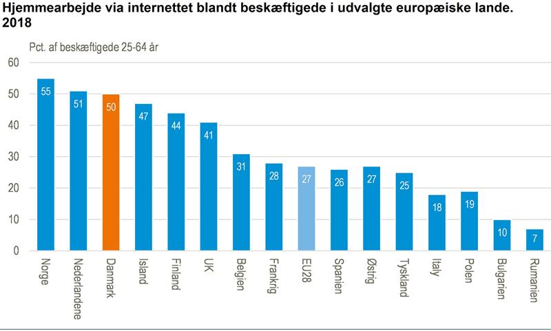 Danskernes digitale distancearbejde er i EU's top