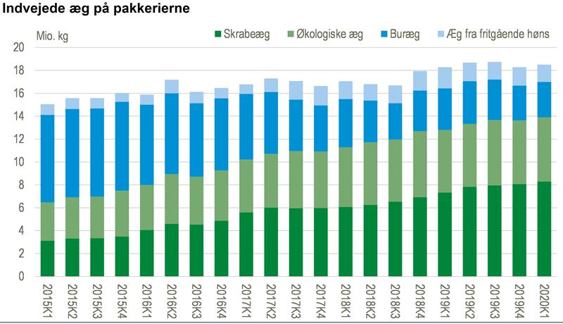 Produktionen af skrabeæg stiger fortsat i Danmark